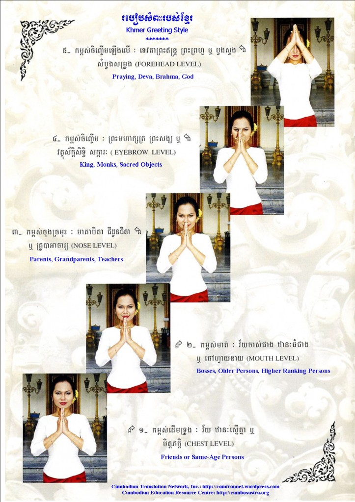 Die Fünf Gruss Formen